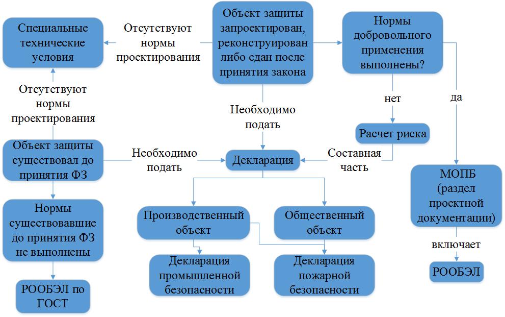 Схема разработки проектной документации.